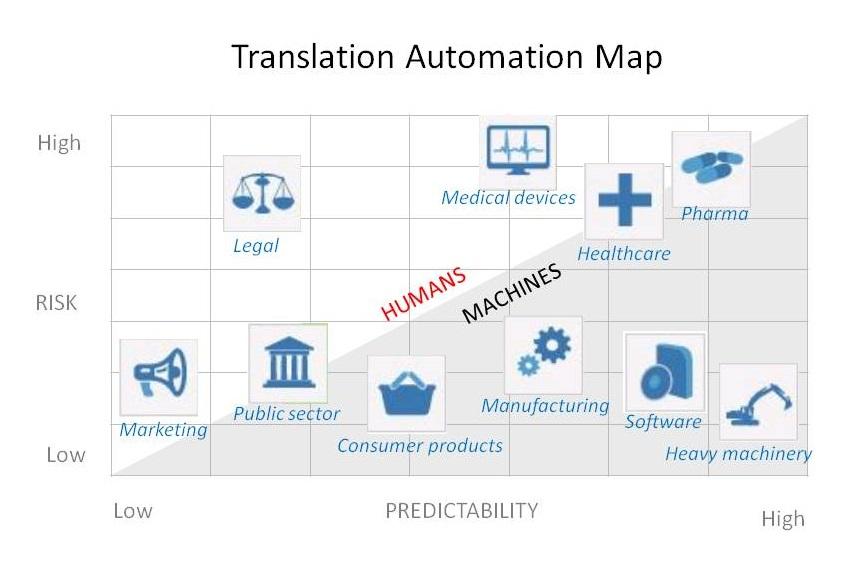Translation Automation Map